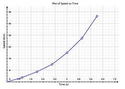 ScientificGraphSpeedVsTime.jpeg