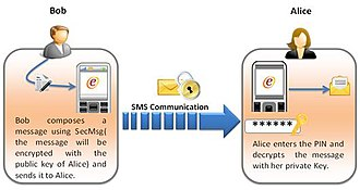 SecMsg - Image: Secure communication