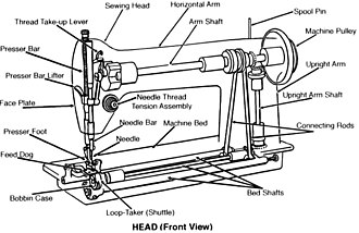 Sewing machine - Diagram of a modern sewing machine