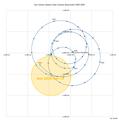 Sun moving SSB 2025 06 19.png