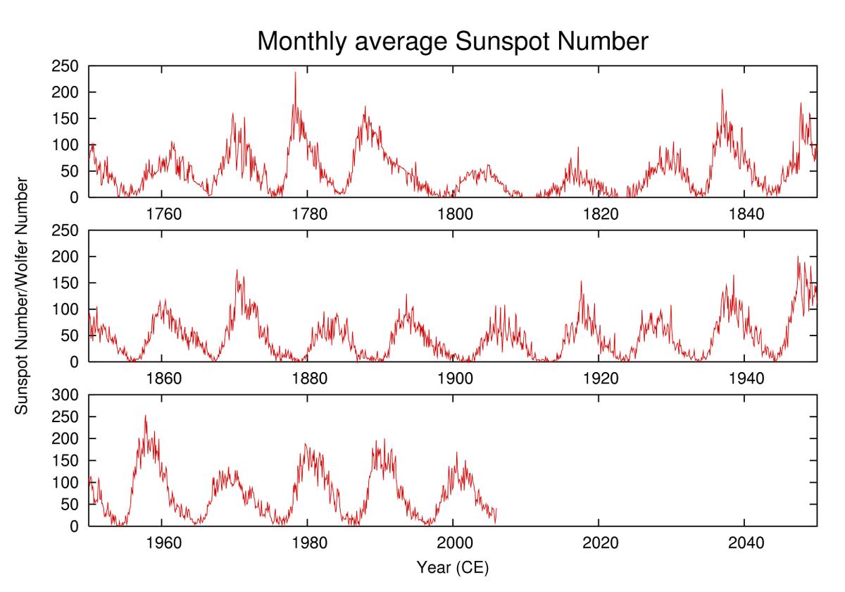 Одиннадцатилетний цикл солнечной активности — Википедия