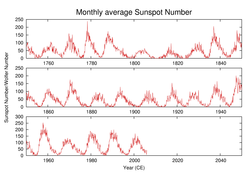 History of the number of observed sunspots during the last 250 years, which shows the ~11-year solar cycle.