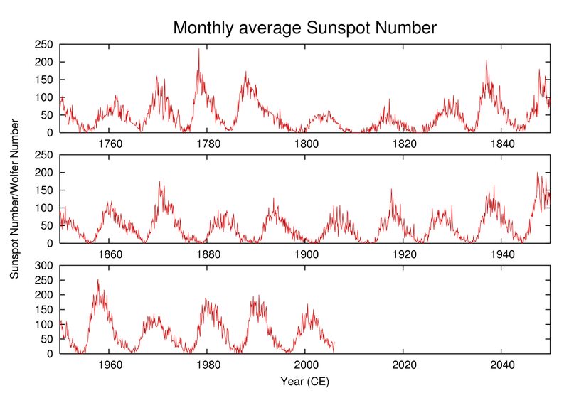 Fil:Sunspot-number.png
