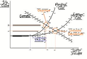 English: Congestion Pricing Equilibrium