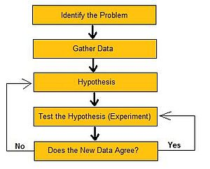 Applying the Scientific Method to Your Social Media Plan