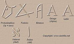 Tipos de letras durante la historia.jpg