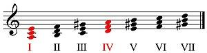 Tríades menores na escala de lá menor harmônica.