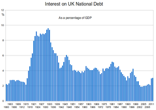 History of the British national debt