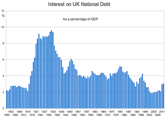United Kingdom national debt - Interest payments on UK national debt as percentage of GDP from 1900
