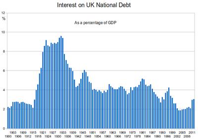 history of the british national debt wikipedia