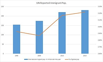 Immigration - The global population of immigrants has grown since 1990 but has remained constant at around 3% of the world's population.