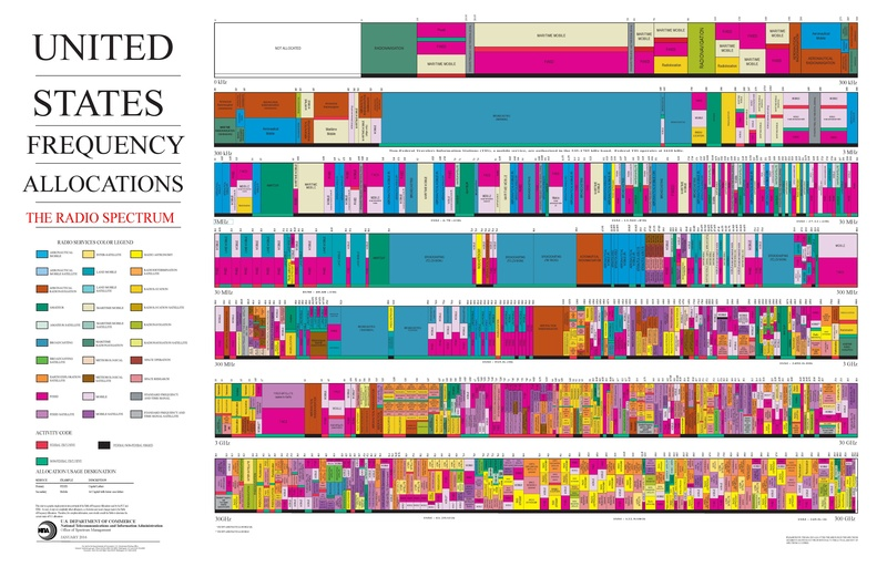 File:United States Frequency Allocations Chart 2016 - The Radio Spectrum.pdf