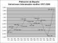 Variaciones interanuales medias de la población española 1857-2006.png