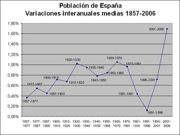 Inmigración en España - Wikipedia, la enciclopedia libre