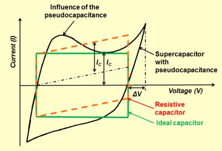 Pseudocapacitance - Wikiwand