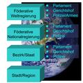 Weltregierung Hierarchie.png