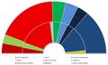 Élections suédoises 2006 - comparaison voix et sièges.png