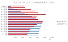 平成24年10月1日人口と昭和60年 ...