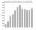 1850-2019 population bienne.png