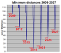 2003 SD220 earth distances 2009-2027.png