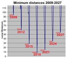 163899) 2003 SD220 - Wikipedia