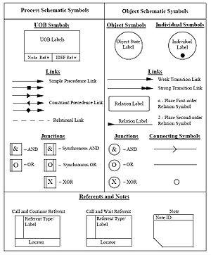 IDEF3 - Symbols Used for IDEF3 Process Description Schematics.