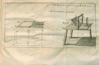 William Halfpenny - Illustration from critique of Halfpenny's Perspectiva facilitata published in 1734 Acta Eruditorum