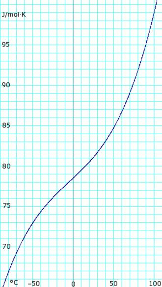 Ammonia (data page) - Image: Ammonia Liquid Heat Capacity