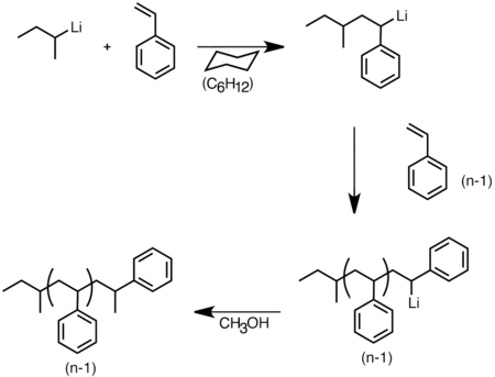 Anionic polymerization of styrene initiated by sec-BuLi.png