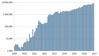 Bitcoin scalability problem - Number of transactions per month