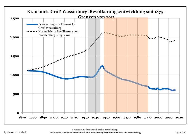 File:Bevölkerungsentwicklung Krausnick-Groß Wasserburg.pdf