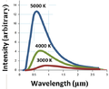 Black-body radiation vs wavelength.png