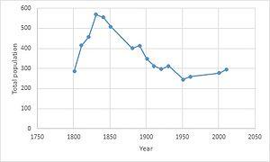 Brandeston - Population series for Brandeston