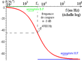 Courbe de phase du diagramme de Bode d'un 1er ordre fondamental.png