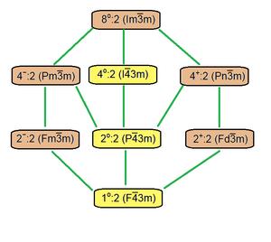 Fibrifold - Image: Cubic space group lattices