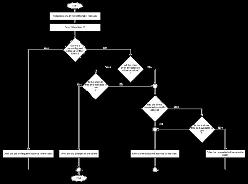 File:DHCP address Allocation Algoithm - en.png