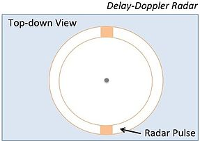 Delay-Doppler Radar Ground Footprint