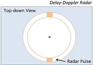 Radar altimeter - Delay-Doppler Radar Ground Footprint