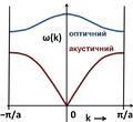 Diatomic phonons uk.png
