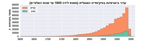 Distribution of biographies in time.jpg