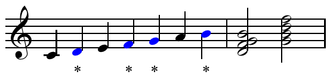 Dominant seventh chord - Image: Dominant seventh in C major