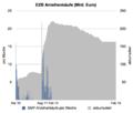 ECB SMP Bond Purchases DE.png