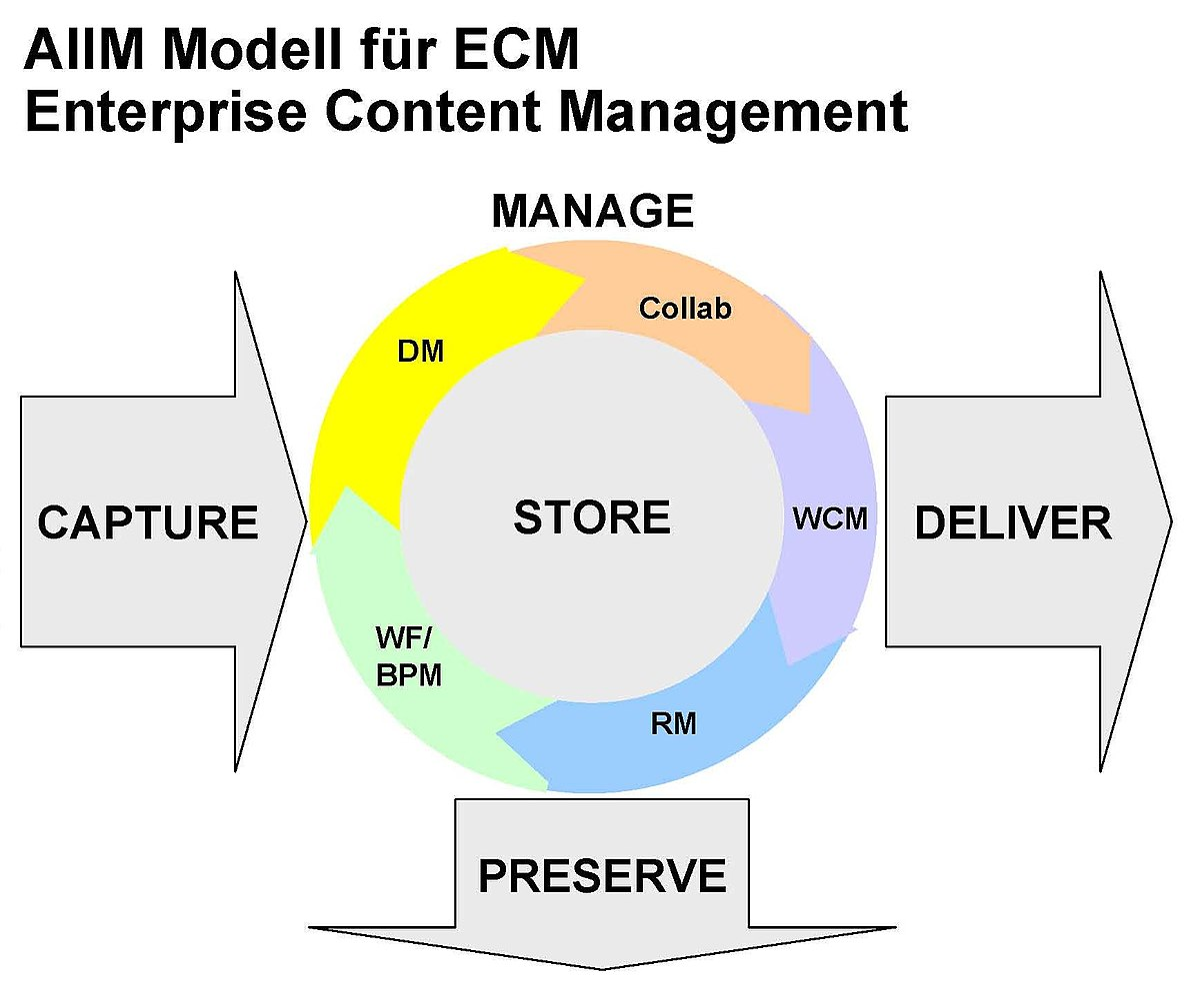 Enterprise Content Management System Wikipedia