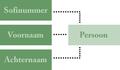 ER diagram dutch.png