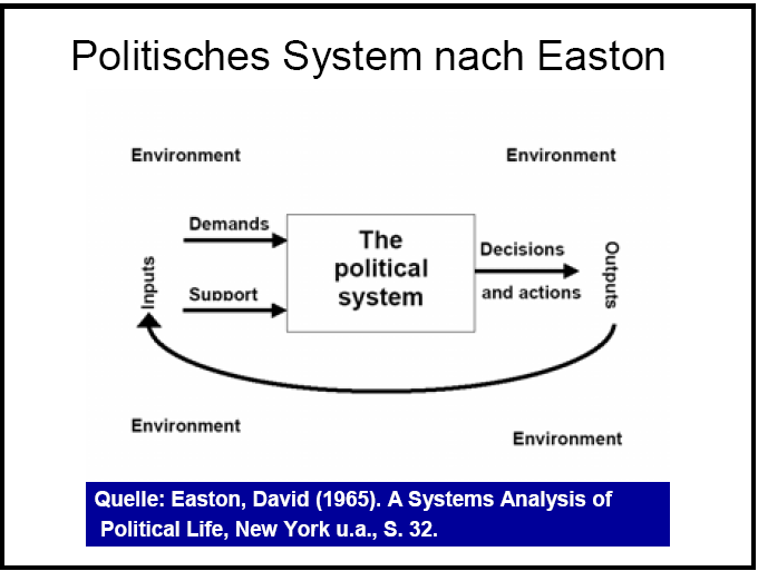 Easton-System of political-life