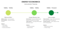 Energy Economics - Instrumental Theories.png