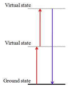 Second-harmonic generation nonlinear optical process
