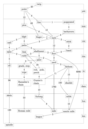English units - Chart showing the relationships of distance measures.