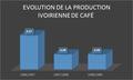 Evolution de la production ivoirienne de Café.png
