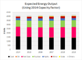 Expected Energy Output 2015-2019.png